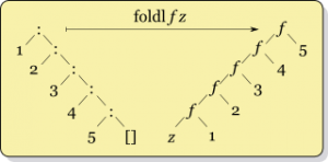 Left-fold-transformation