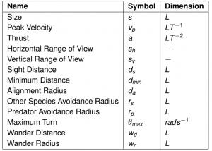 Bird Parameters